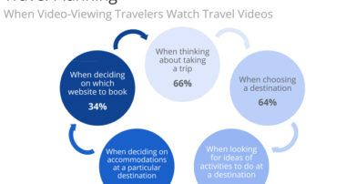 Travel video insights by in-depth Google study