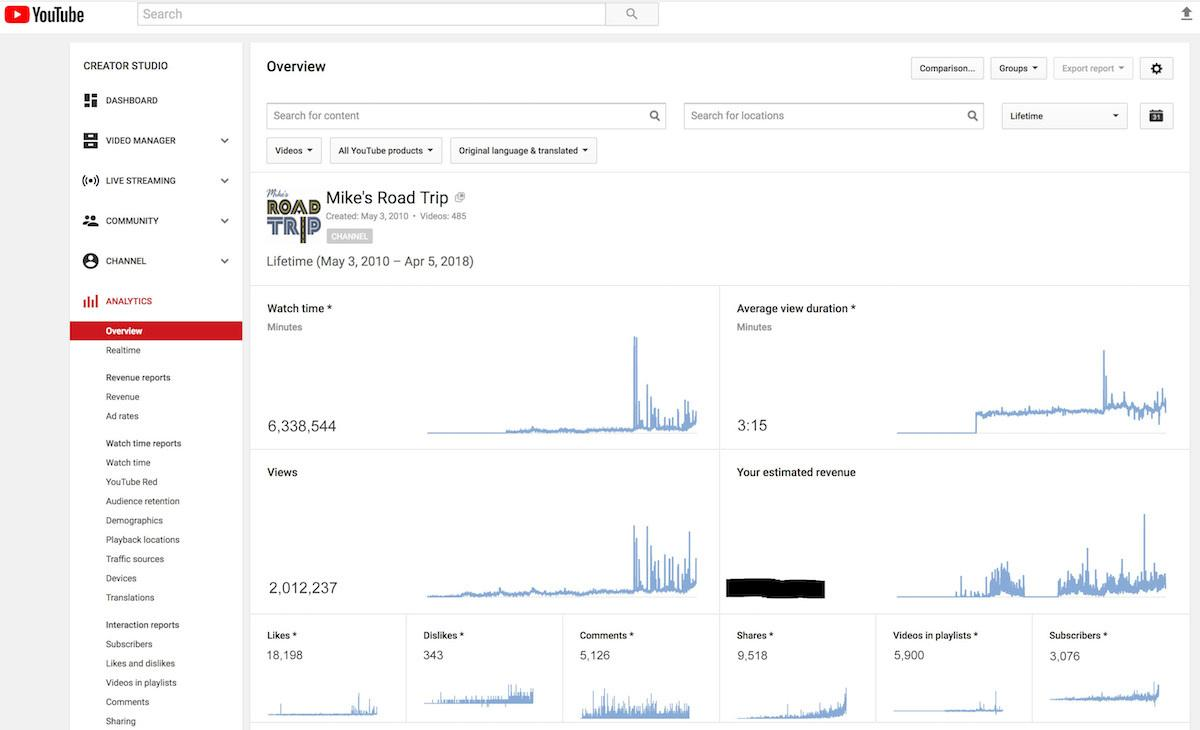YouTube analytics screenshot 2018 for MikesRoadTrip channel